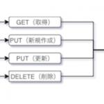 初老プログラマのREST API