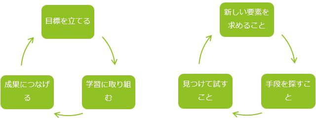 ゲームと学習のサイクル