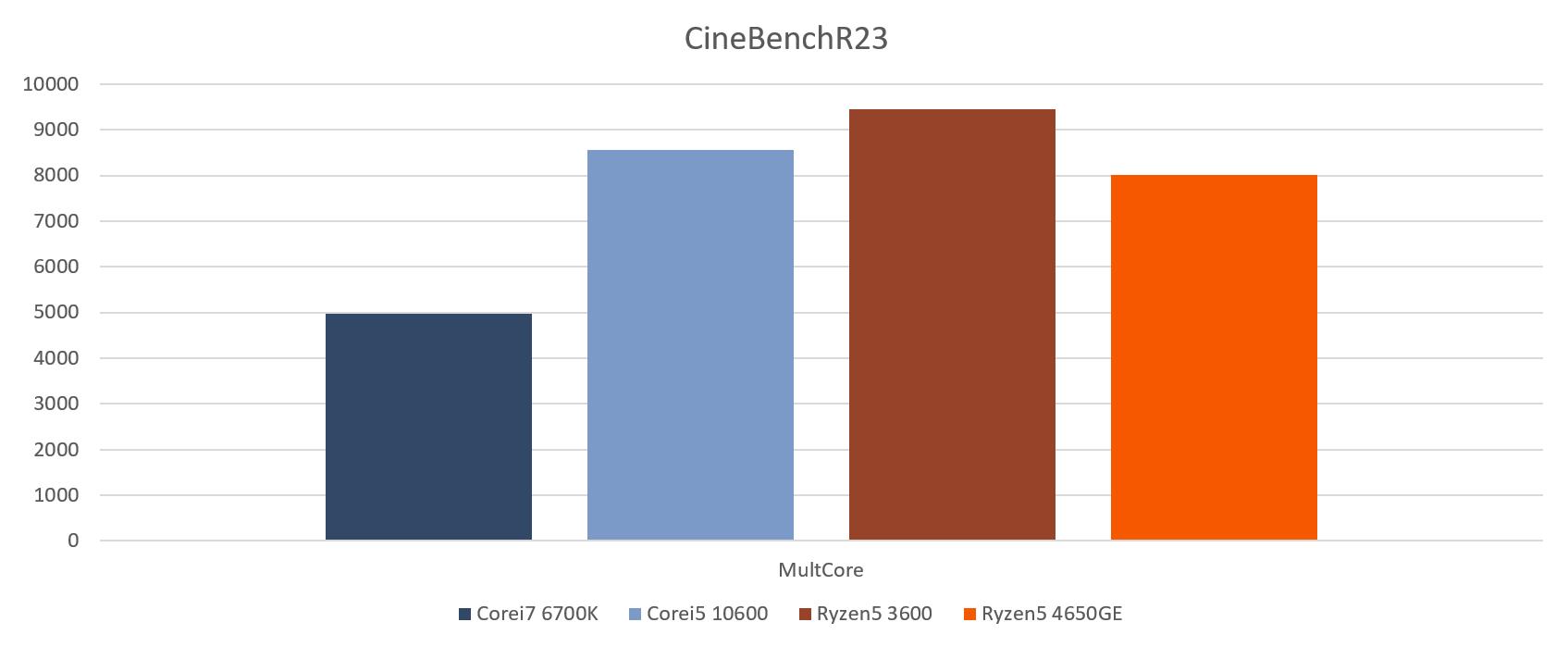 cinebenchR23_multi