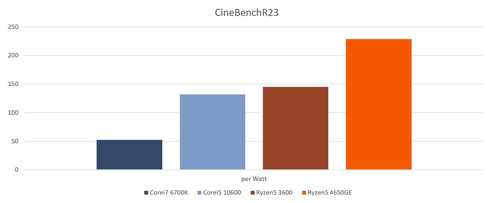 cinebenchR23_perwatt