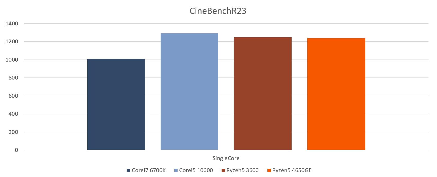 cinebenchR23_single